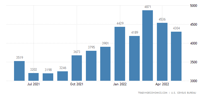 United States Imports of Vegetables and Fruits Sitc