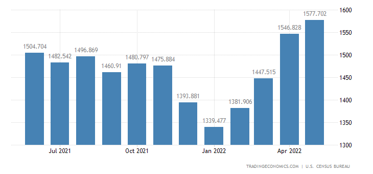 United States Imports - Vegetables & Preparations (Census Basis)