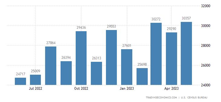 United States Imports of Vehicles Sitc