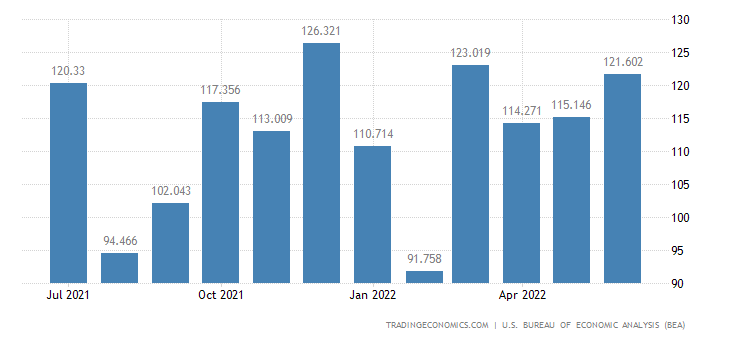United States Imports of Vessels Exc. Military & Pleasure