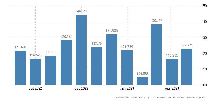 United States Imports - Vessels Exc. Military & Pleasure (Census Basis)