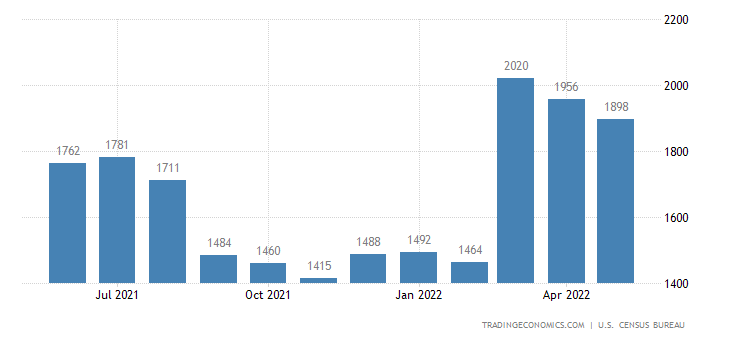 United States Imports of Wood Manufactures Sitc