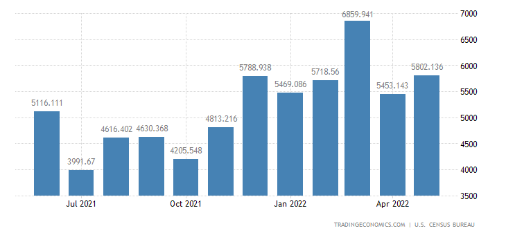 United States Imports - Toys, Shooting & Sporting Gds.,& Bicycles (Census)