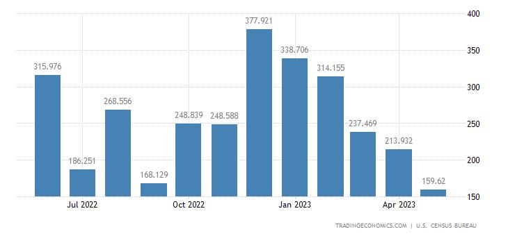 United States Imports of Zinc