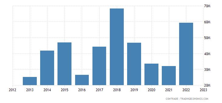 united states imports rwanda