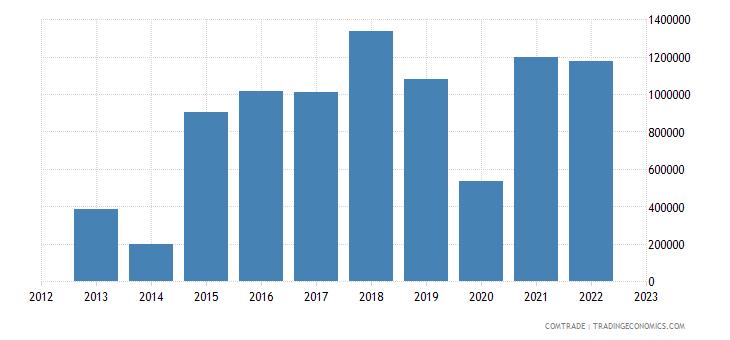united states imports somalia
