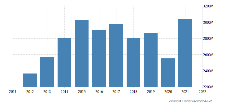 united states imports sri lanka