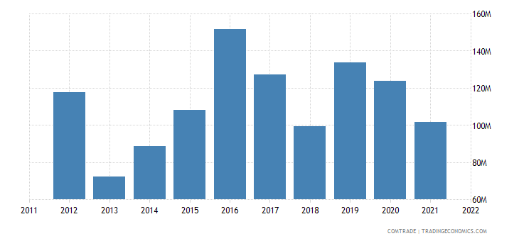 united states imports tanzania