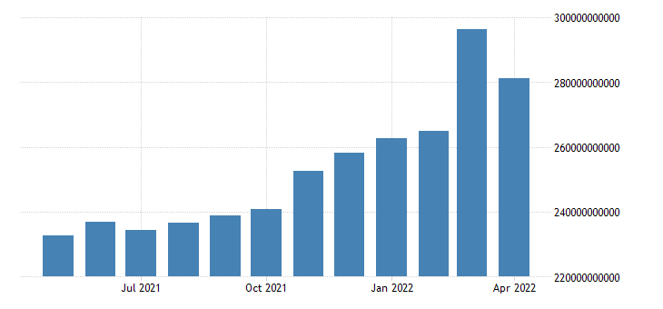 united states imports value goods for the united states fed data