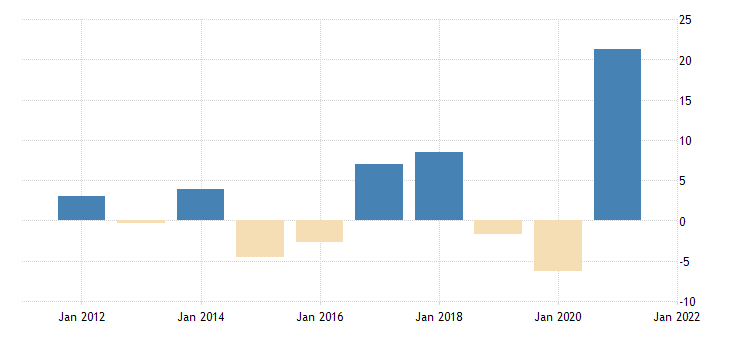 united states imports value goods for the united states growth rate previous period fed data