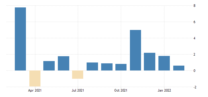 united states imports value goods for the united states growth rate previous period sa fed data
