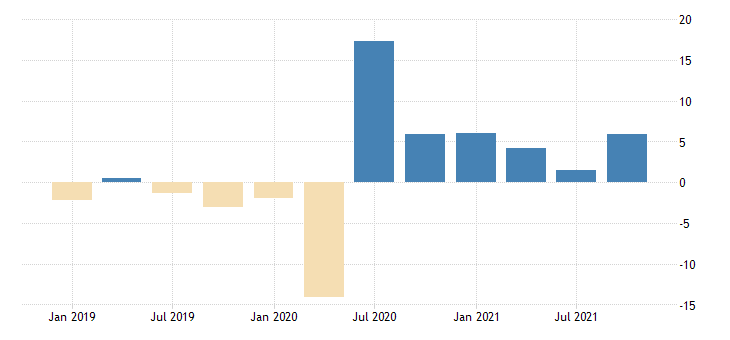 united states imports value goods for the united states growth rate previous period sa quarterly fed data
