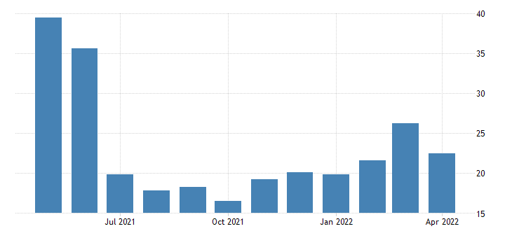 united states imports value goods for the united states growth rate same period previous year fed data