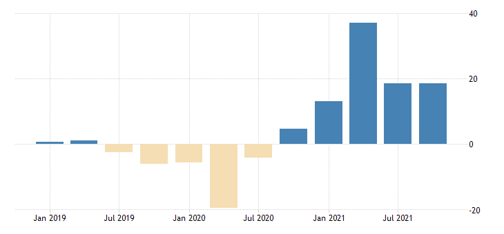 united states imports value goods for the united states growth rate same period previous year sa fed data