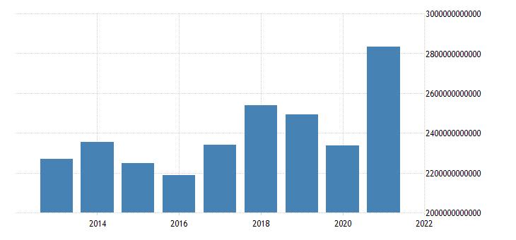 united states imports value goods for the united states us dollar monthly level fed data