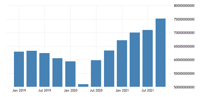 united states imports value goods for the united states us dollar monthly level sa fed data