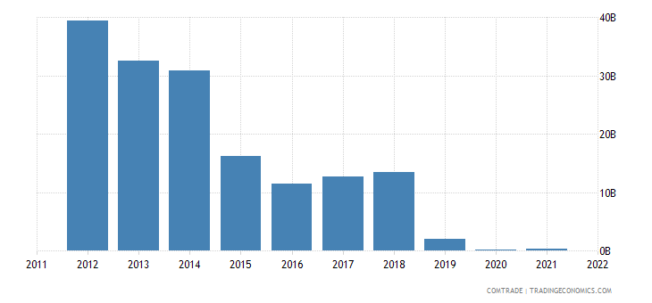 united states imports venezuela
