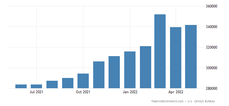 United States Imports