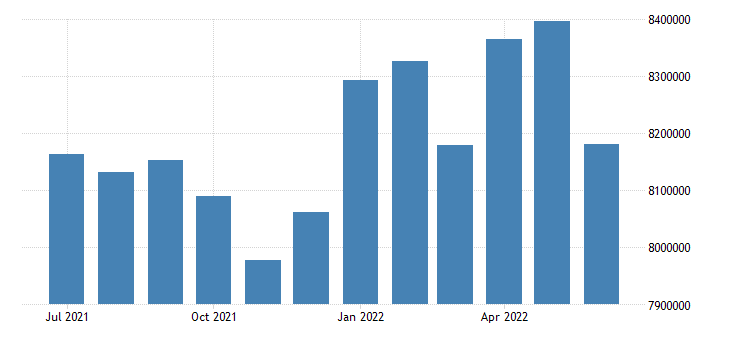 united states inactive population aged 15 24 males for the united states persons sa fed data
