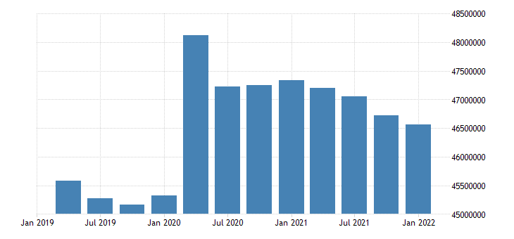 united states inactive population aged 15 74 females for the united states persons sa quarterly fed data