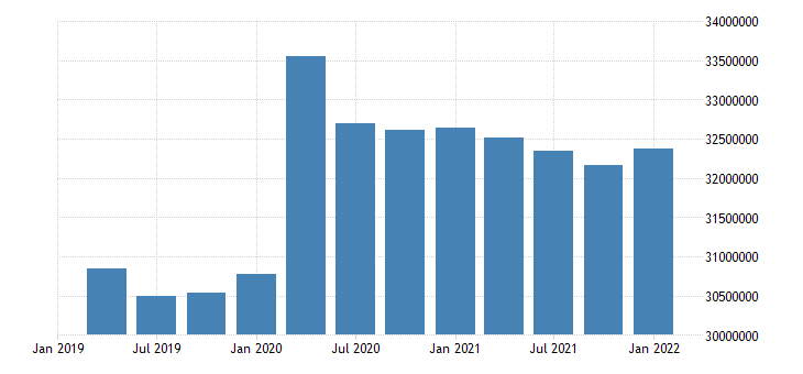 united states inactive population aged 15 74 males for the united states persons sa quarterly fed data
