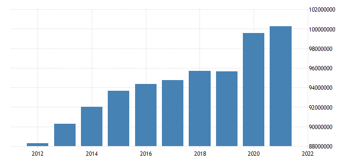 united states inactive population aged 15 and over all persons for the united states fed data