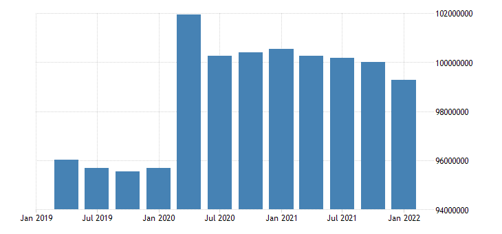 united states inactive population aged 15 and over all persons for the united states persons sa quarterly fed data