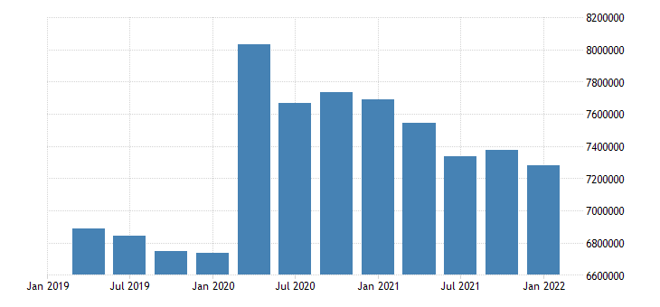 united states inactive population aged 25 54 males for the united states persons nsa quarterly fed data
