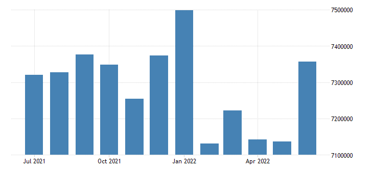 united states inactive population aged 25 54 males for the united states persons sa fed data