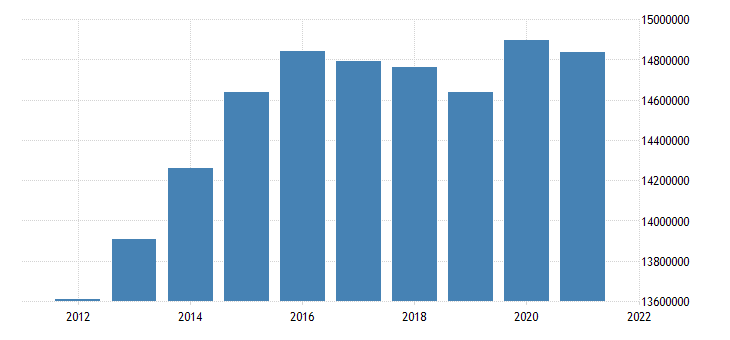 united states inactive population aged 55 64 all persons for the united states fed data