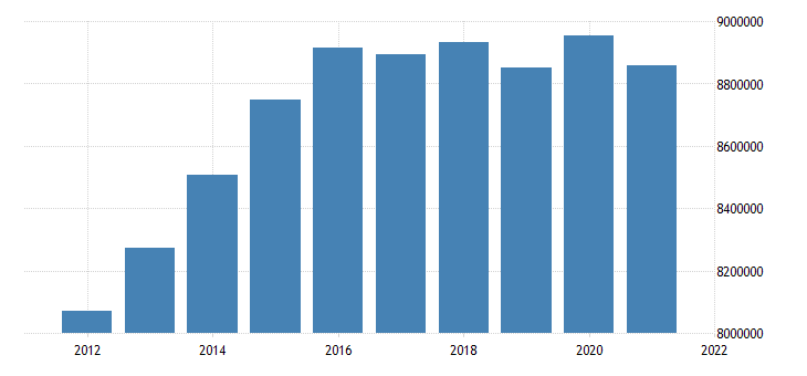 united states inactive population aged 55 64 females for the united states fed data