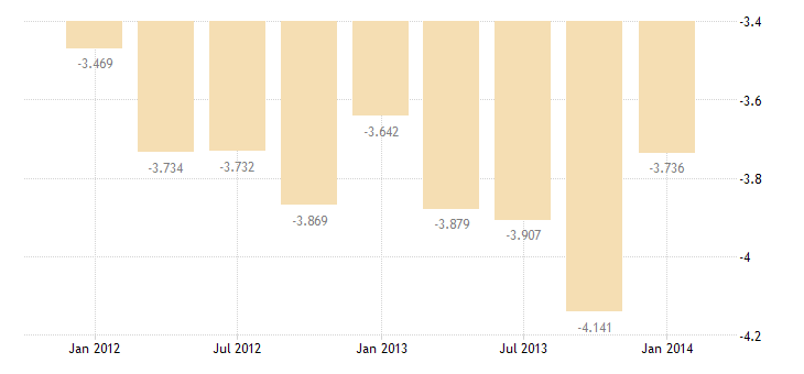 united states income payments  compensation of employees bil of $ q nsa fed data