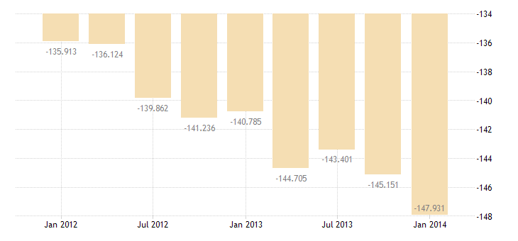 united states income payments bil of $ q nsa fed data