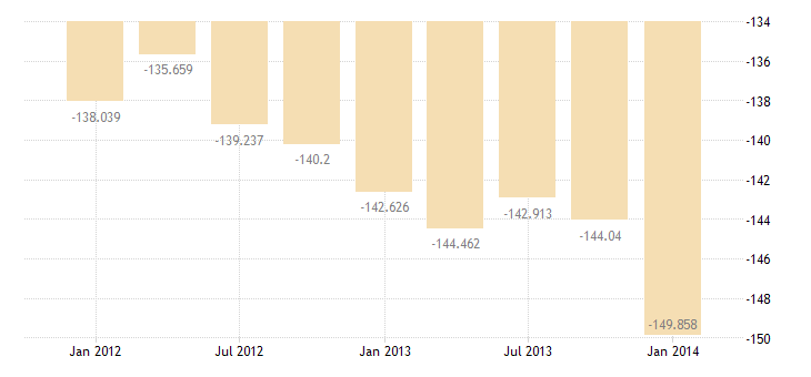 united states income payments bil of $ q sa fed data