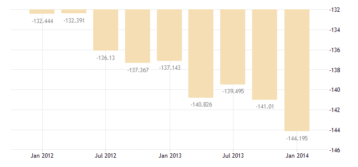 united states income payments on foreign assets in the u s  bil of $ q nsa fed data