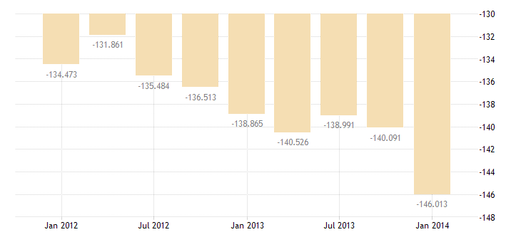 united states income payments on foreign assets in the u s  bil of $ q sa fed data