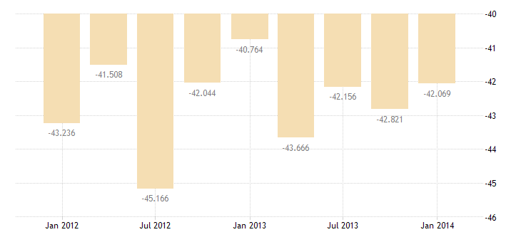 united states income payments on foreign direct investment in u s  bil of $ q nsa fed data