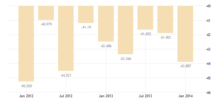 united states income payments on foreign direct investment in u s  bil of $ q sa fed data