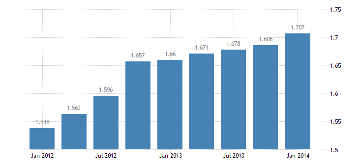 united states income receipts  compensation of employees bil of $ q nsa fed data