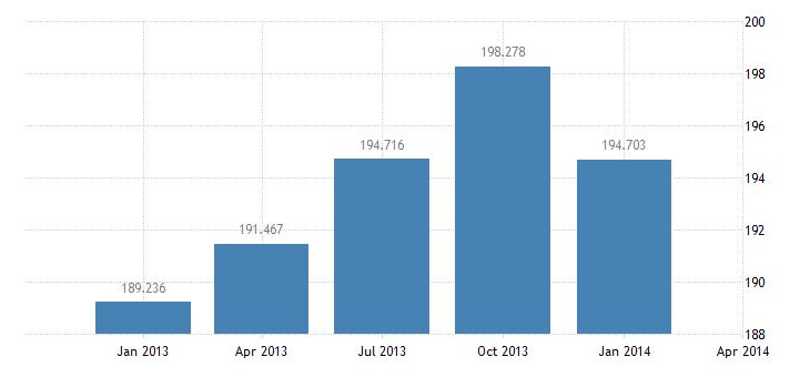 united states income receipts bil of $ q nsa fed data