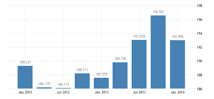 united states income receipts on u s assets abroad bil of $ q nsa fed data