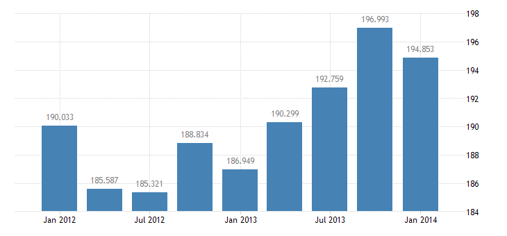 united states income receipts on u s assets abroad bil of $ q sa fed data
