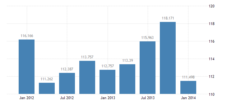 united states income receipts on u s direct investment abroad bil of $ q nsa fed data