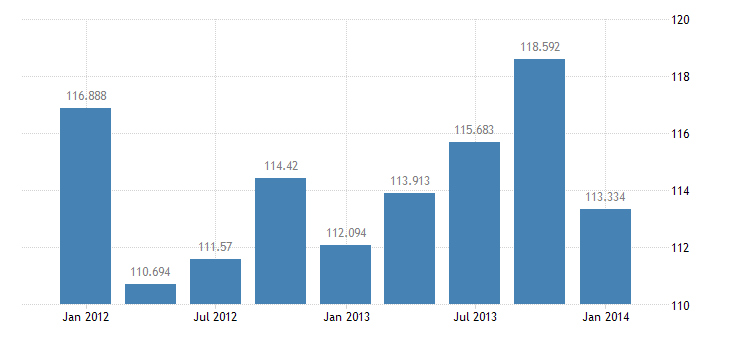 united states income receipts on u s direct investment abroad bil of $ q sa fed data