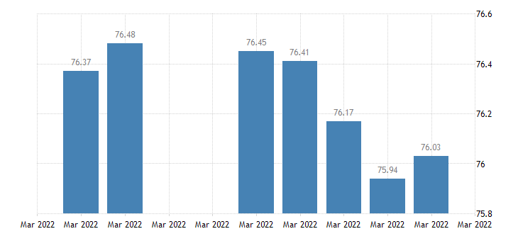 united states india  u s foreign exchange rate indian rupees to 1 u s $ d na fed data