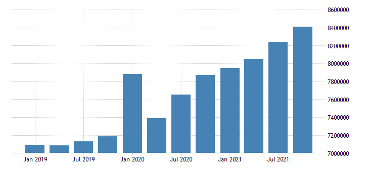 united states indiana residence adjustment mil of $ q saar fed data