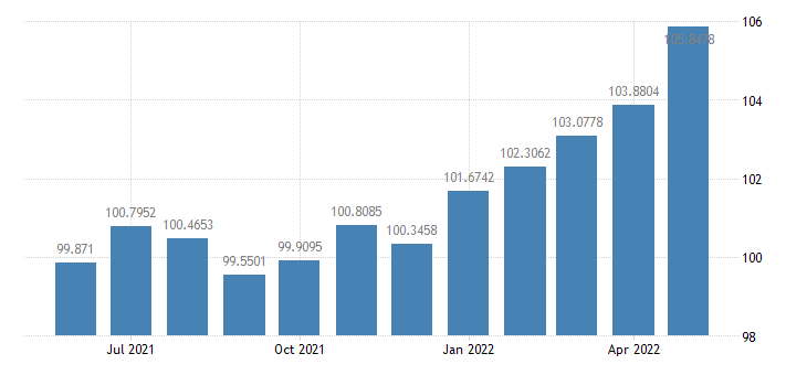 united states industrial production consumer goods index 2007 100 m sa fed data
