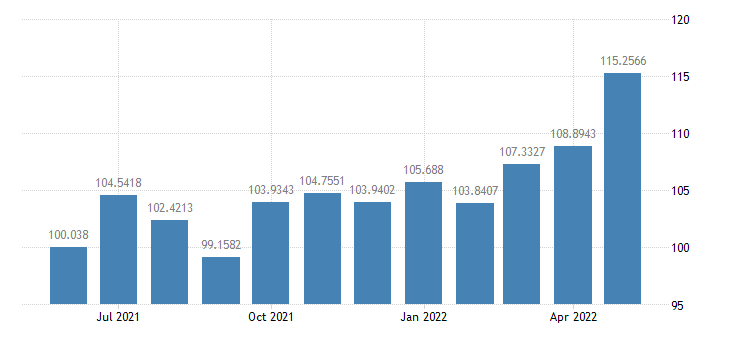 united states industrial production durable consumer goods index 2007 100 m sa fed data