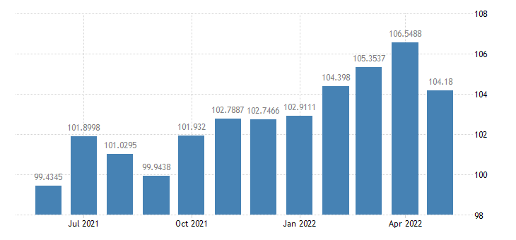 united states industrial production durable manufacturing naics index 2007 100 m sa fed data