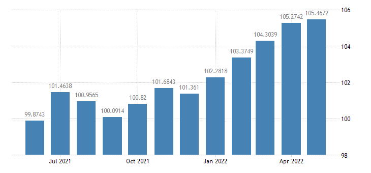 united states industrial production final products market group index 2007 100 m sa fed data